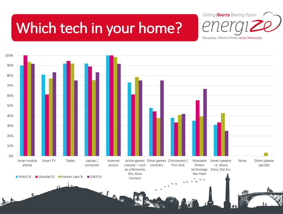 Graph of technology used in homes